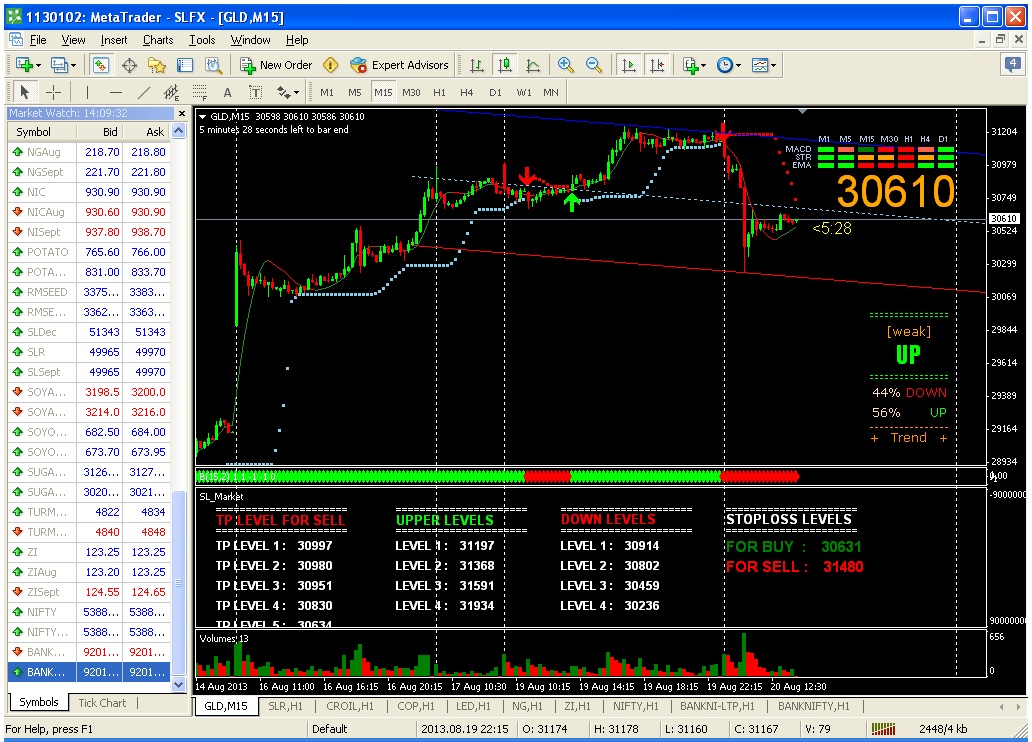 Forex gold live